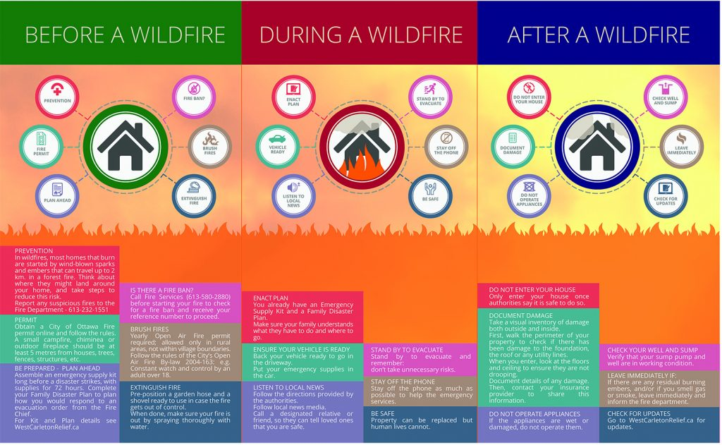 Page two of the WCDR's Wildfire Ready pamphlet (please note: not final edition).