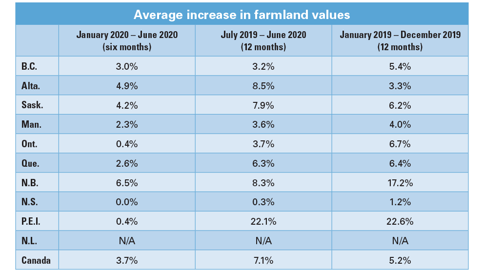 A chart detailing farmland values by province.