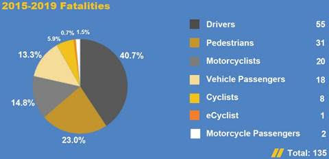 A pie chart of 2019 traffic fatalities.