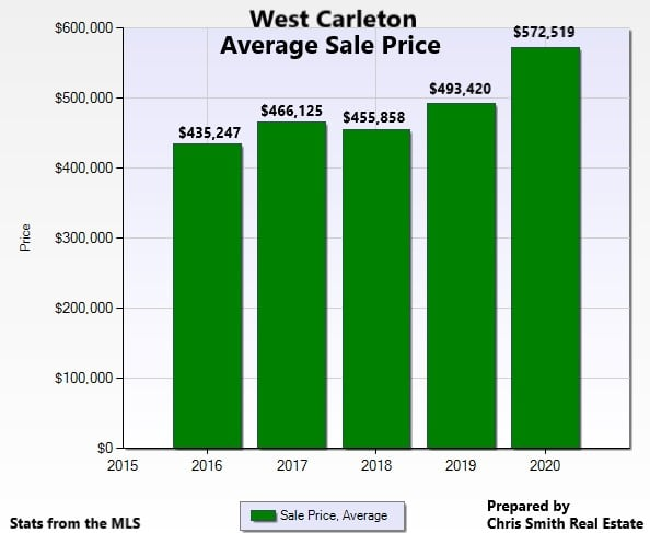 A chart detailing West Carleton's home average sale prices.