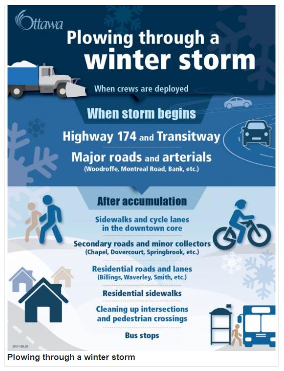 Plowing through a winter storm poster.