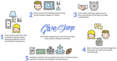 Instructions for using GiveShop.